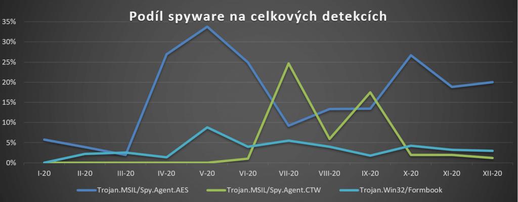 Vývoje detekcí nejběžnějších spyware v Česku za rok 2020 dle ESET