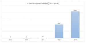 Graf kritických zranitelností