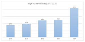 Graf zranitelností