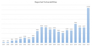 Graf nahlášených zranitelností