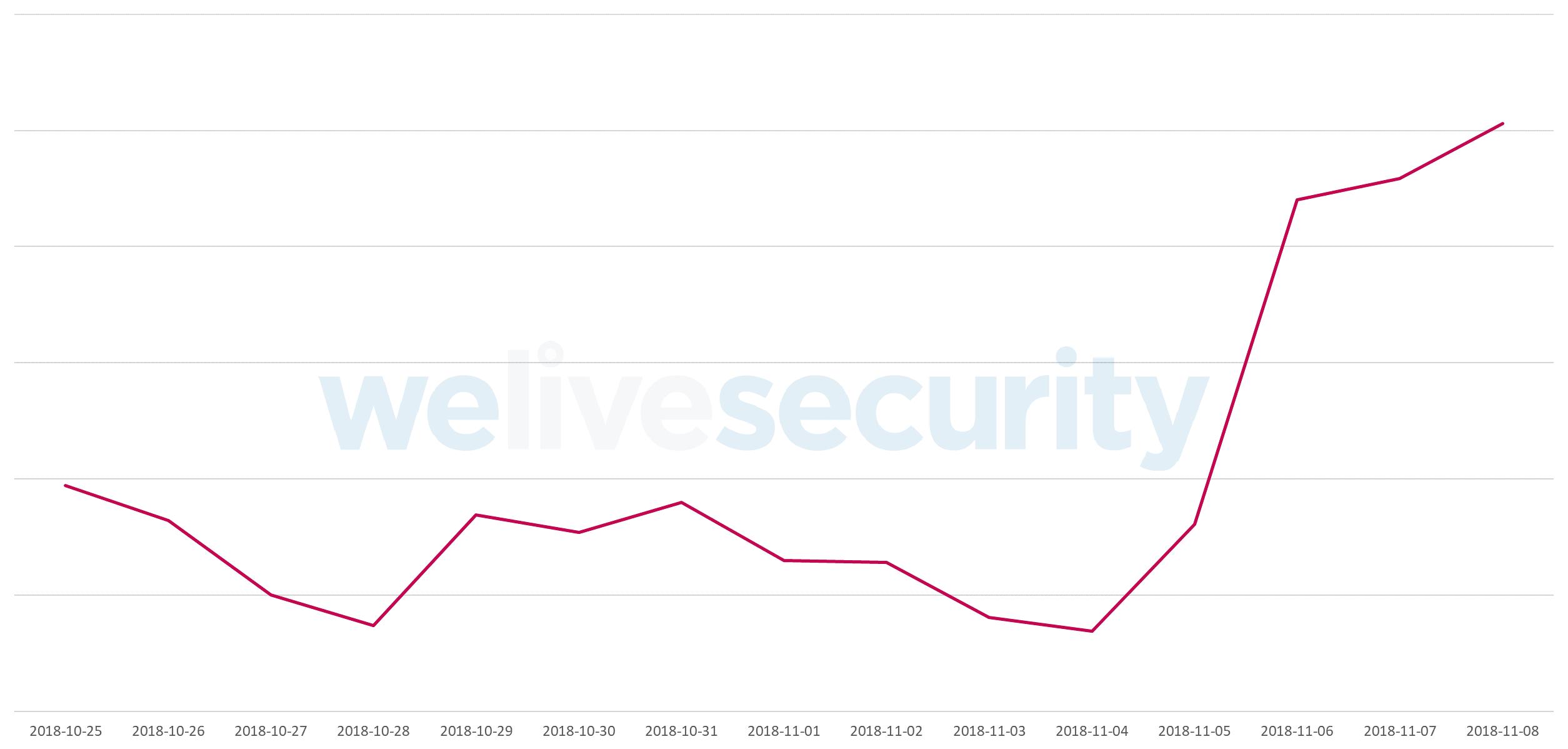 Graf zachycující malware Emotet