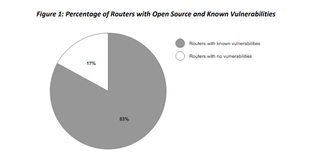 Graf zranitelných routerů
