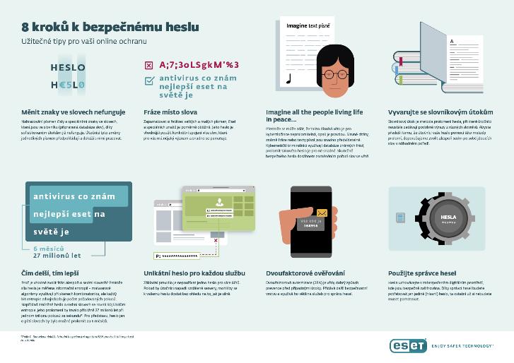 inforafika jak nastavit správné heslo