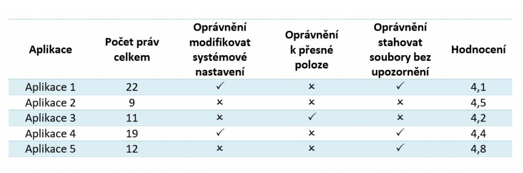 Různá oprávnění v různých aplikacích