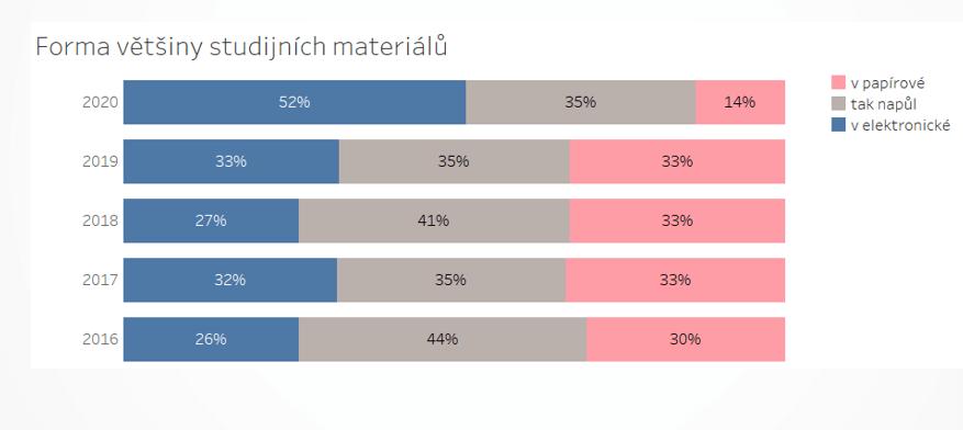 Narostl počet studentů, kteří preferují elektronickou verzi poznámek
